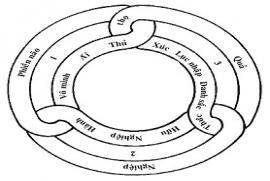 Đi tìm ý nghĩa của cuộc sống qua sự nghiên cứu quan điểm thời gian trong Phật giáo