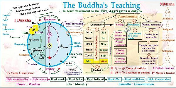buddha-teaching